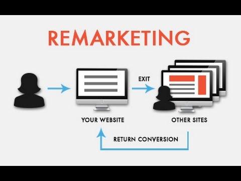 Επαναληπτικό Μάρκετινγκ (Remarketing)