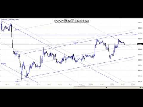 Анализ валютных пар на рынке форекс 6.02.2015