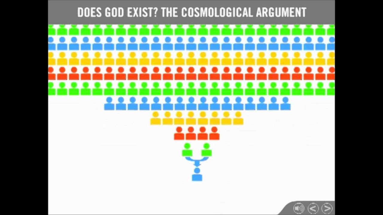 examine the cosmological argument for t One could make a similar critique of aquinas and the cosmological argument as in making an epistemological argument for this means we need to examine the.