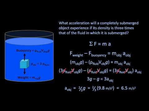Archimedes' Principle and Buoyancy (Fluid Mechanics - Lesson 2)