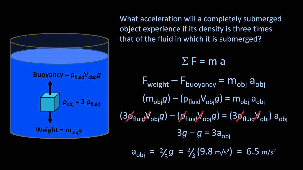Archimedes Principle And Buoyancy Fluid Mechanics