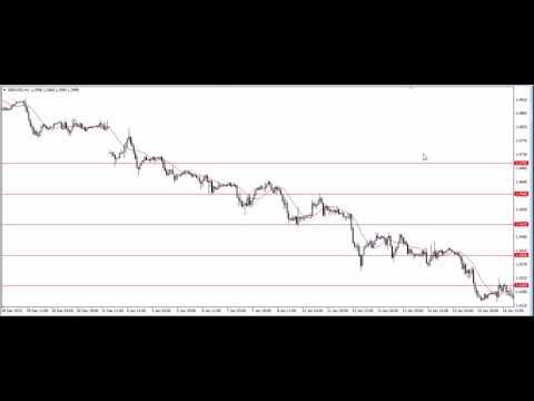 Психология торговли на Форекс и поведения цены