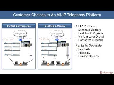 Eliminating Infrastructure Barriers to IP Telephony Adoption