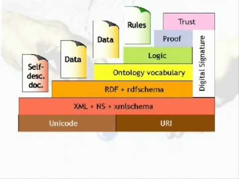 Meta Data transporting systems in semantic web part 1