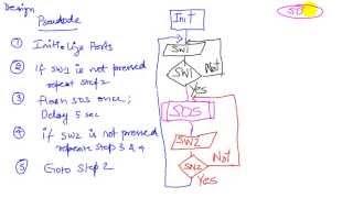 C7 3 Pseudocode and flowchart