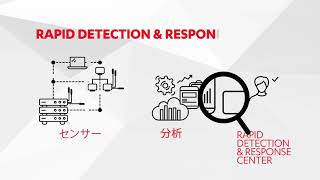 F-Secure Rapid Detection & Response Service (日本語解説)