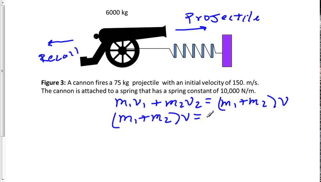 Why does a cannon recoil