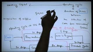 Ch -12 &13 Working Capital Part 1 For B.com Delhi University -Financial Management