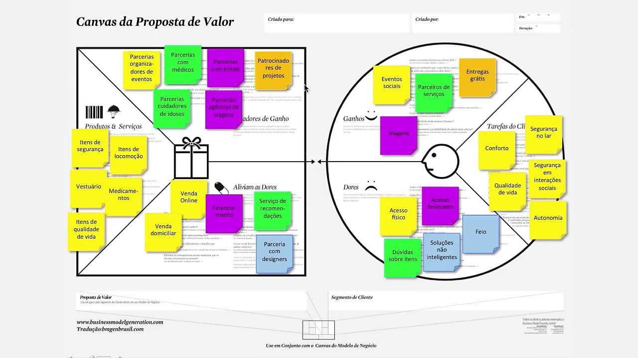 How To Cancel Uber >> Startup One FIAP - Exemplo de canvas proposta de valor - YouTube