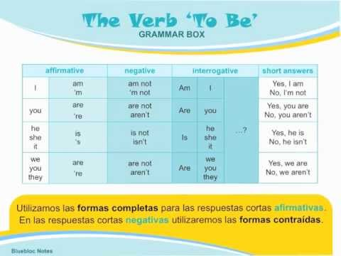 Gramática Inglés El Verbo To Be