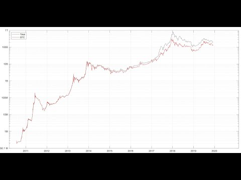 Bitcoin: Comparisons With Total Cryptocurrency Marketcap