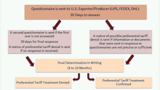 Exporting to Mexico Webinar Series:  How to Settle Disputes with Mexican Customs