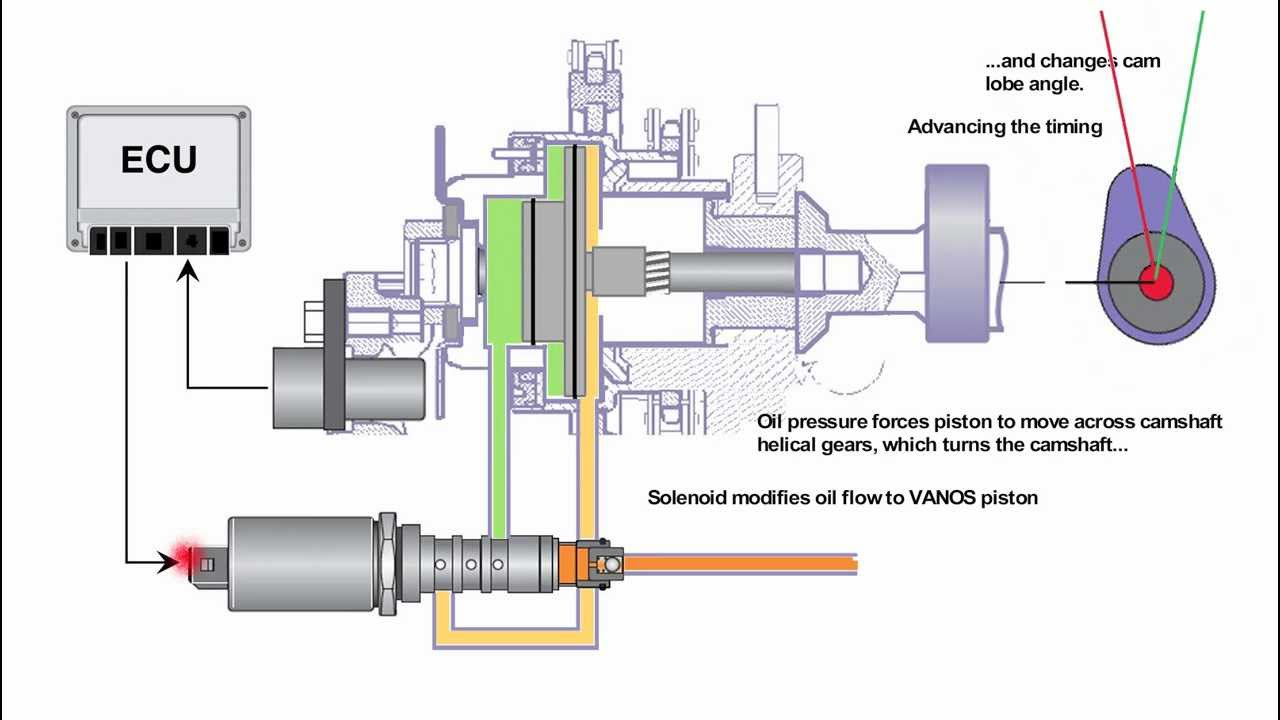 variable valve timing diagram  variable  free engine image
