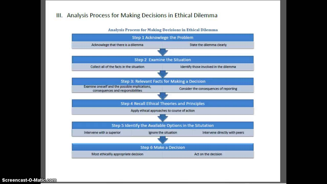 an ethical dilemma