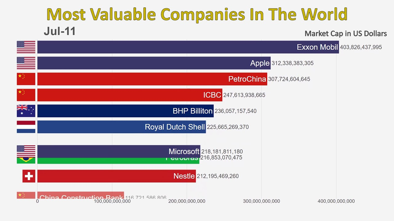0f76993670a201 Top 10 Most Valuable Companies In The World (1997-2019) - YouTube