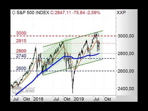 S&P500 erneut im Abwärtstrend! - Chart Flash 26.08.2019
