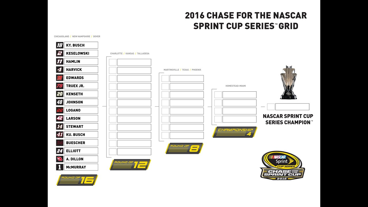 picture relating to Nascar Chase Grid Printable identify My Predictions for the 2016 NASCAR Chase for the Dash Cup