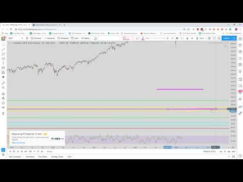 Nasdaq (NQ) Technical Analysis on 2/16/2019 – 15 min and Daily Chart