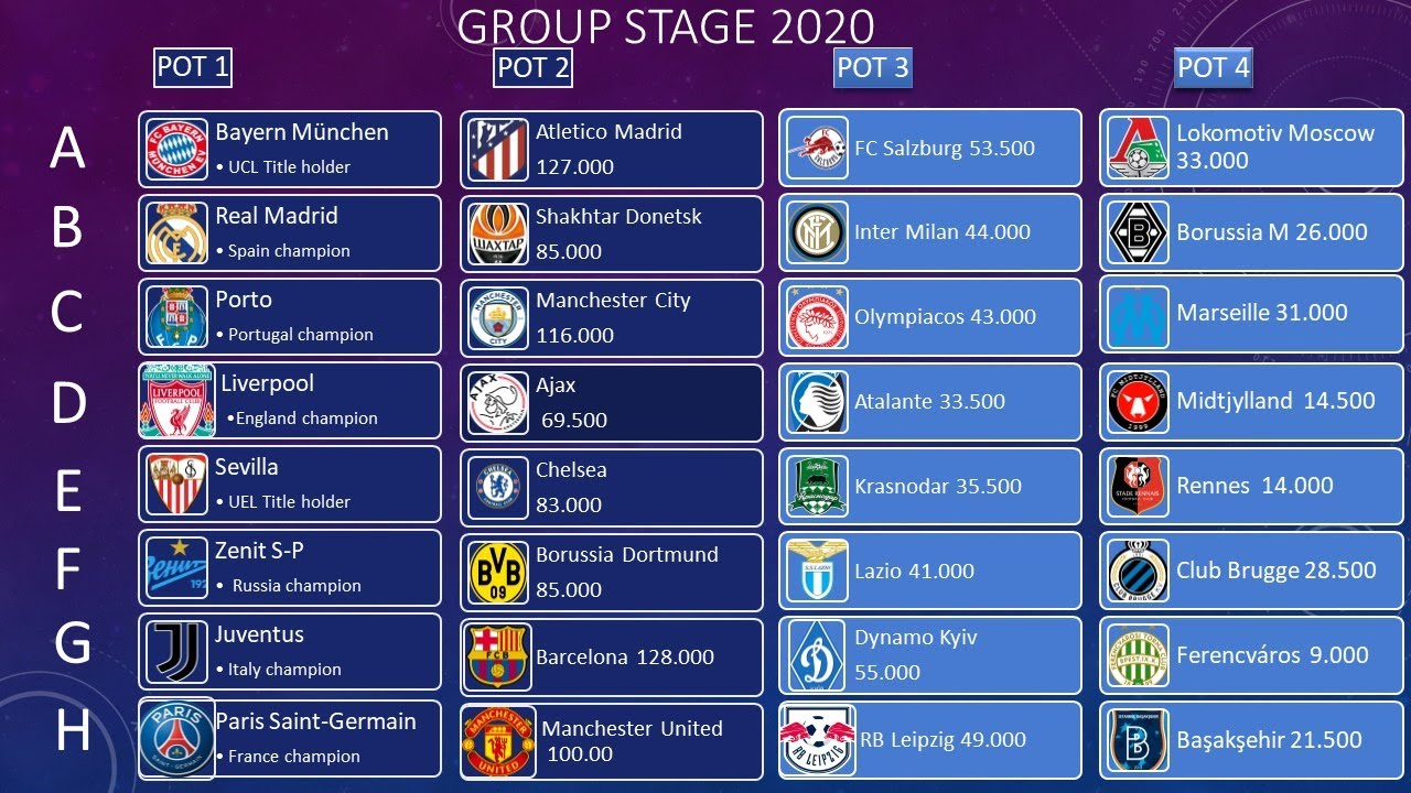 2020-2021 UEFA CHAMPIONS LEAGUE Group Stage Draw Results ...