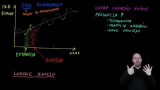 Ekonomia w PJM -  Cykl gospodarczy