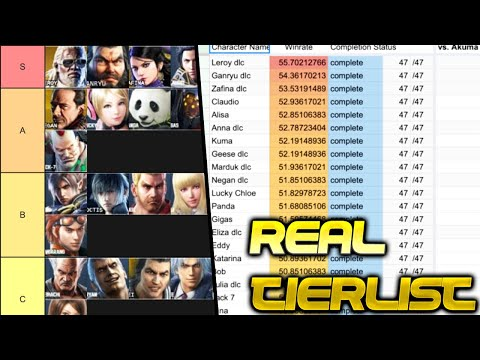 The Real Online Tekken Tierlist Compiled From Online Win Loss Data Youtube