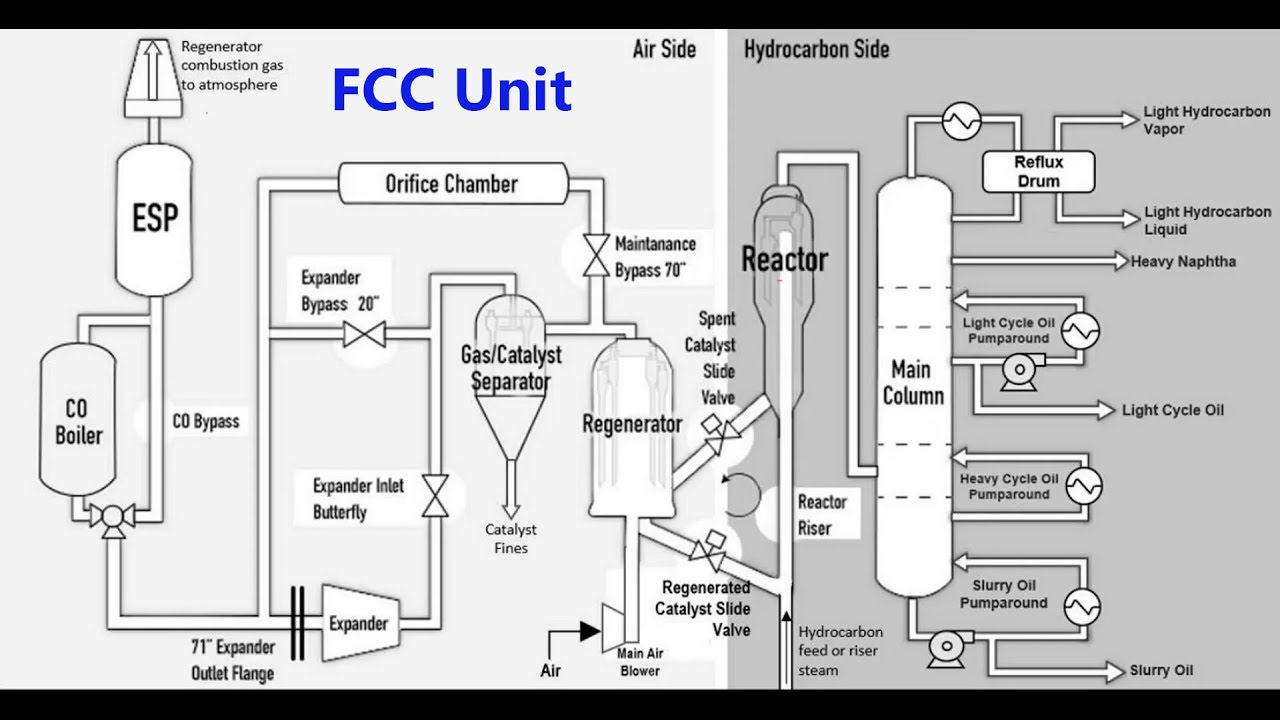 fluid catalytic cracking Advances in fluid catalytic cracking: testing, characterization, and  environmental regulations - crc press book.