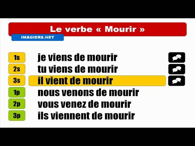 Le Verbe Mourir A La Francaise