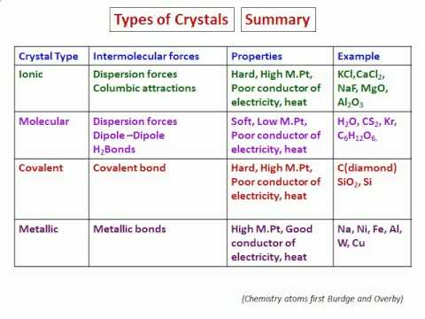 the different types and classifications of crystals All quartz types receive different types of treatment/enhancements, there are very few types of quartz that are not treated  smoky quartz crystals :.