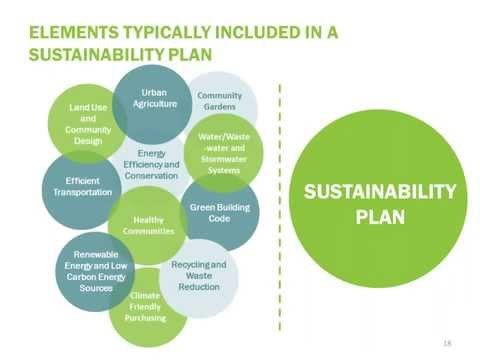Webinar: Sustainability Plans