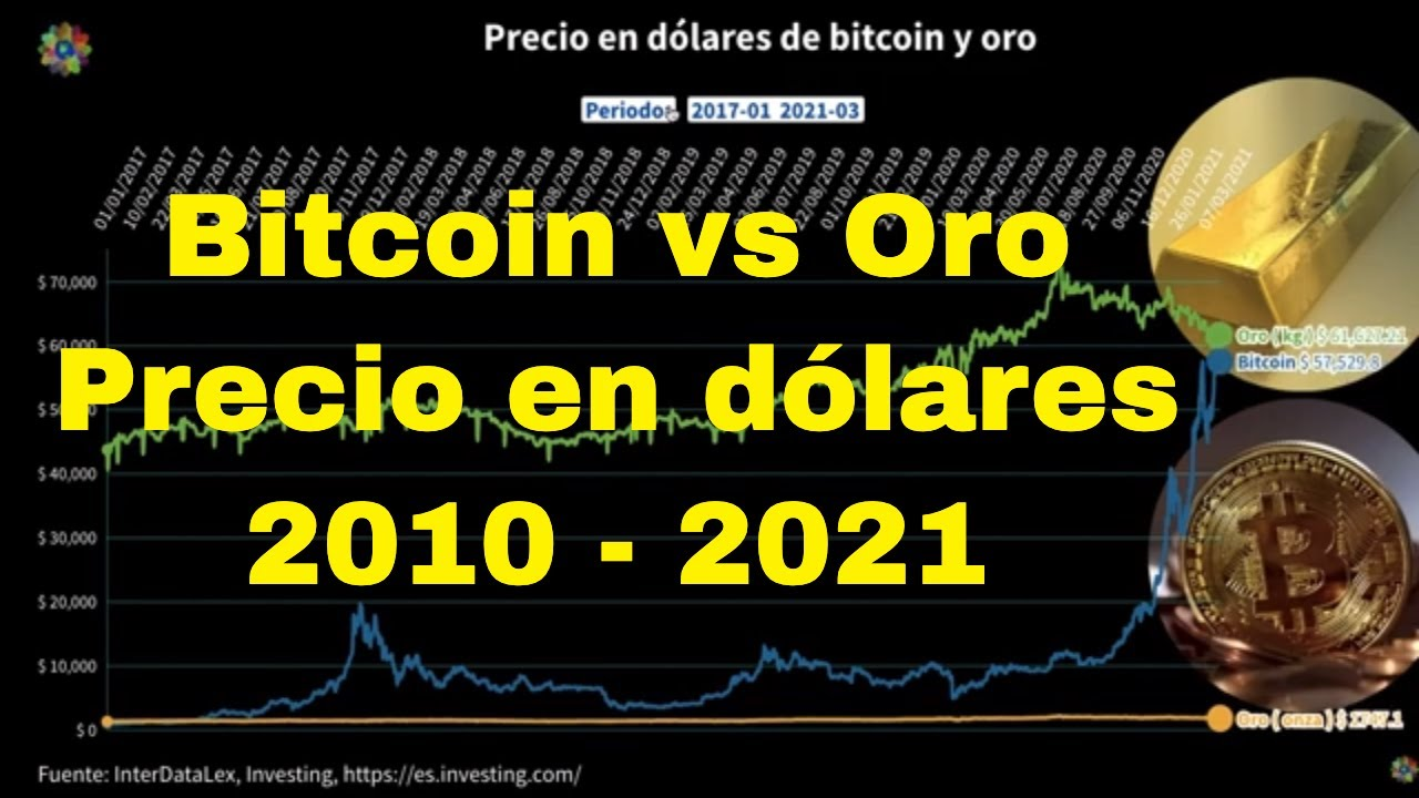 oro vs bitcoin 2021