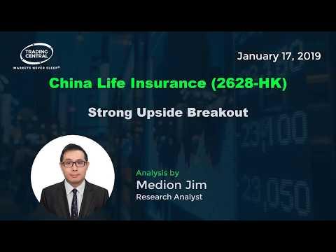 China Life Insurance (2628-HK) - Strong Upside Breakout