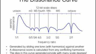 The Physics of Sound (1/2)