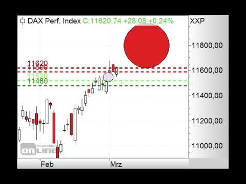 DAX sackt langsam ab - Morning Call 07.03.2019