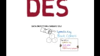 data encryption standard ,des animated  tutorial