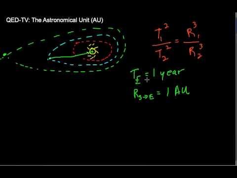 Using the Astronomical Unit (AU)