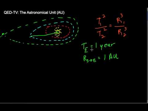Using the Astronomical Unit (AU)