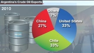 Repsol negociaba con la china Sinopec vender YPF