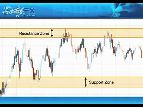 forex-trading-with-support-&-resistance---dailyfx-by-fxcm