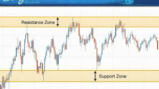 Forex Trading with Support & Resistance - DailyFX by FXCM