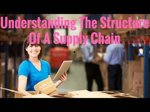 Understanding the structure of a supply chain Management