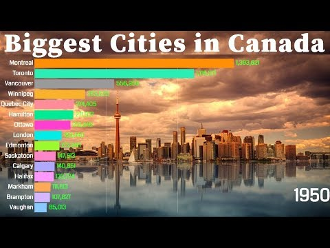 Biggest Cities In Canada 1950 - 2035 | Population Wise