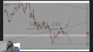 GJ Outlook *Weekly Forex Outlook Episode 6-7*