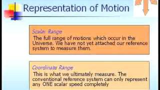 RS-103 Three-Dimensional Motion Reciprocal System Library