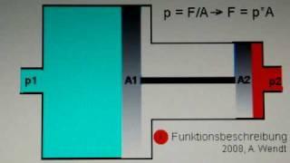 Druckübersetzung in Flüssigkeiten und Gasen