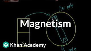 Introduction to magnetism | Physics | Khan Academy