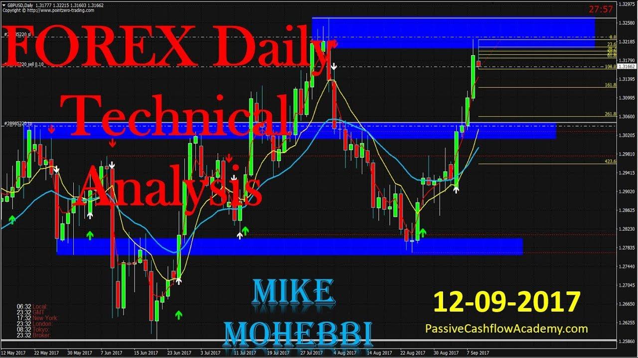 Forex Technical Major Pairs Analysis   January 14,