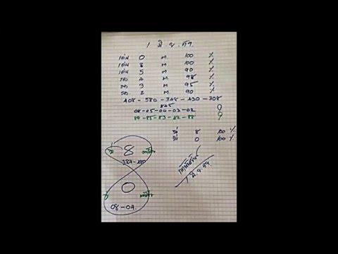 เลขเด็ด 1/6/59 ท้าวพันศักดิ์ หวย งวดวันที่ 1 มิถุนายน 2559