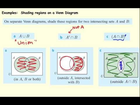Shading Of Venn Diagrams Youtube