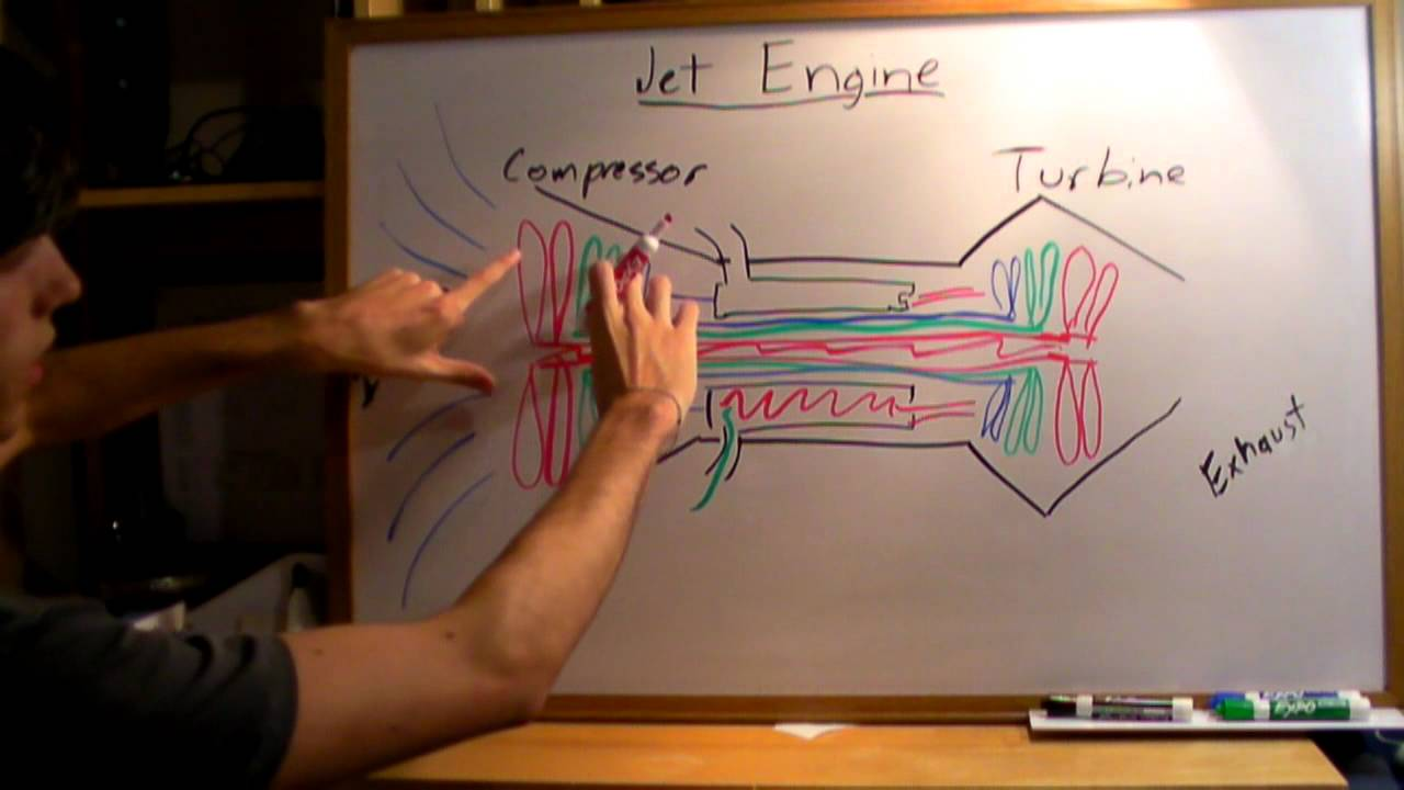 turbine engine diagram [ 1280 x 720 Pixel ]