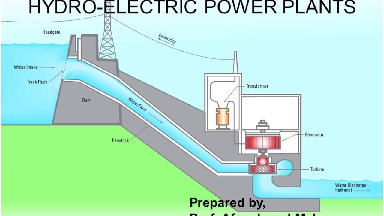 Hydroelectric Power Plant / Hydel Power Plant - YouTube | Hydel Power Plant Diagram |  | YouTube